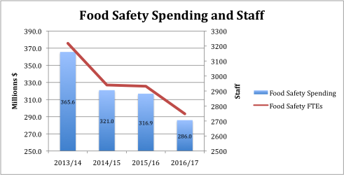 Food Safety Spending and Staff