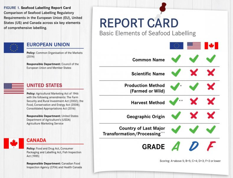 A chart from SeaChoice comparing regulatory environments for seafood labelling in Canada, the European Union and the United States. SeaChoice report screenshot